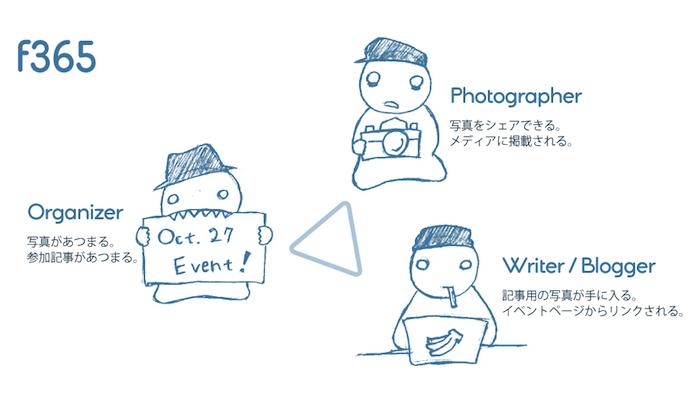 イベントの写真を共有してブログとかで使ってもらえる「f365」あるよ