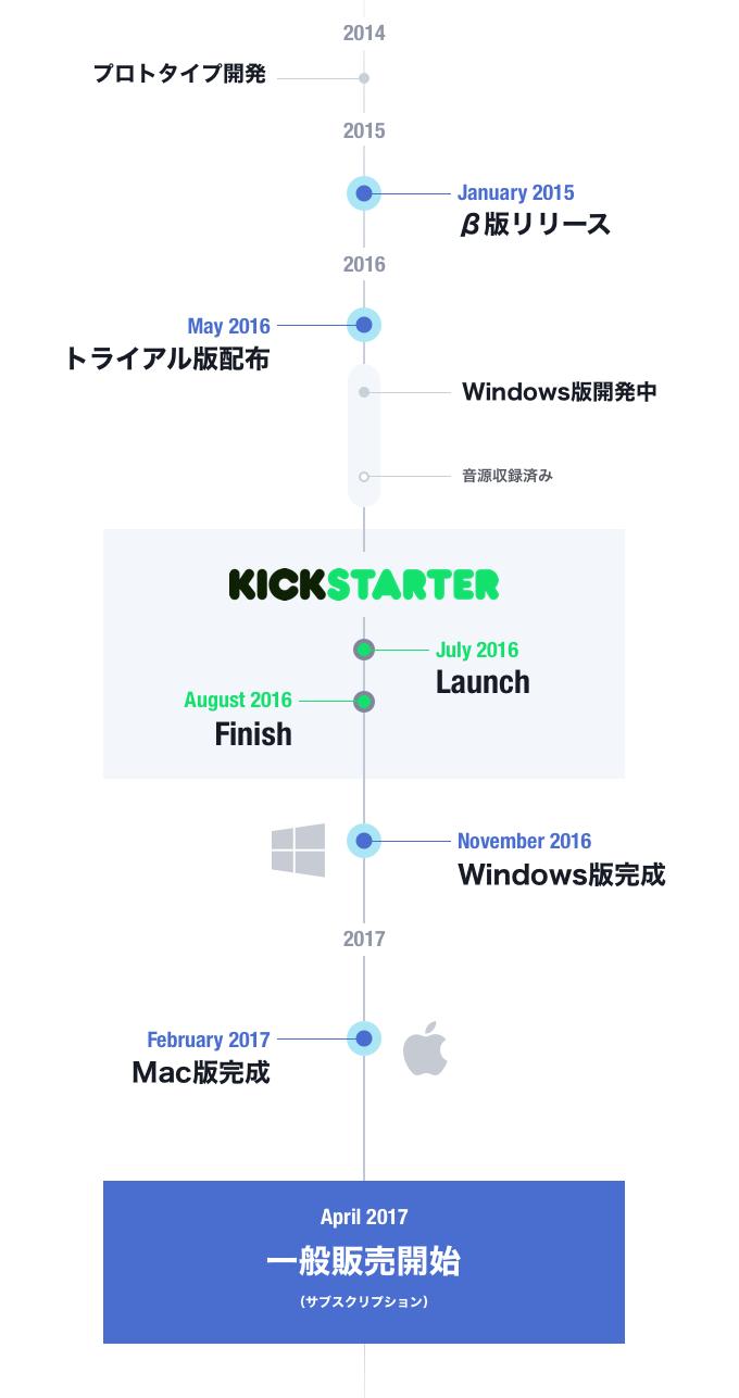 timeline_insert